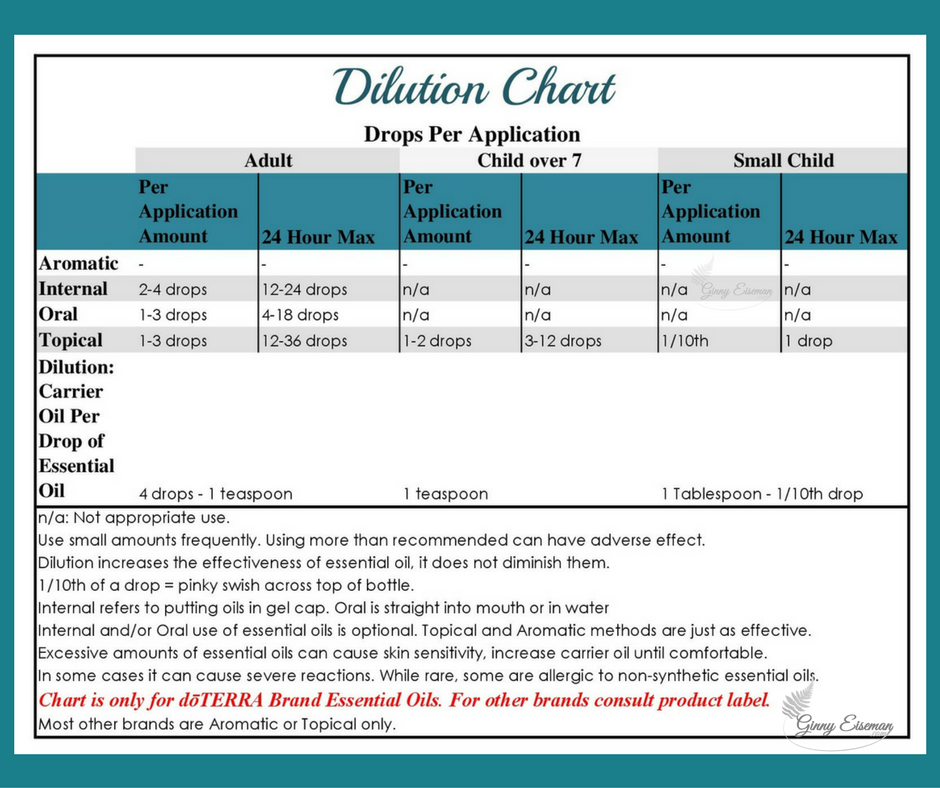 My Dilution Chart